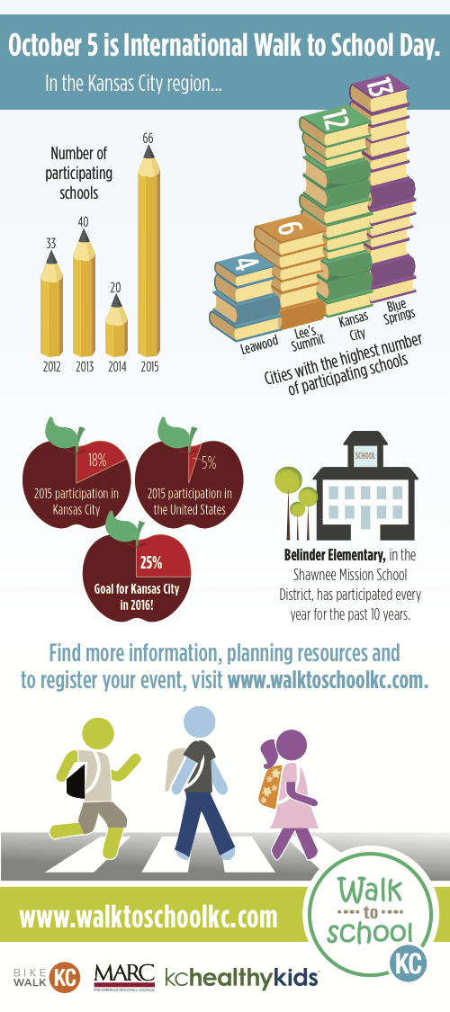 walktoschoolkc-infograhic